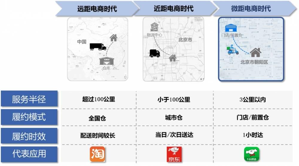 """中国零售电商正处于微距电商时代"""""""