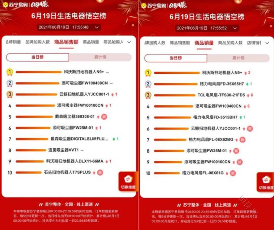 苏宁618全程战报和苏宁悟空榜给出的数据分析