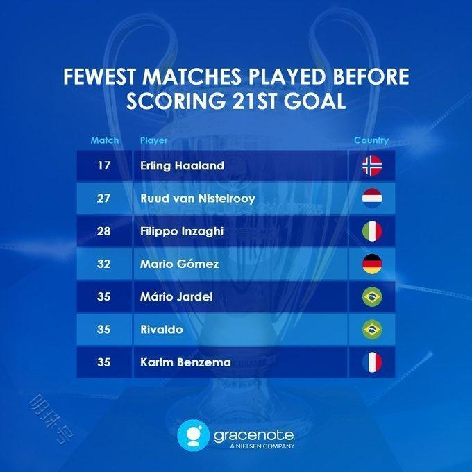 欧冠21球里程碑速度排名:哈兰德破门帮助球队取胜