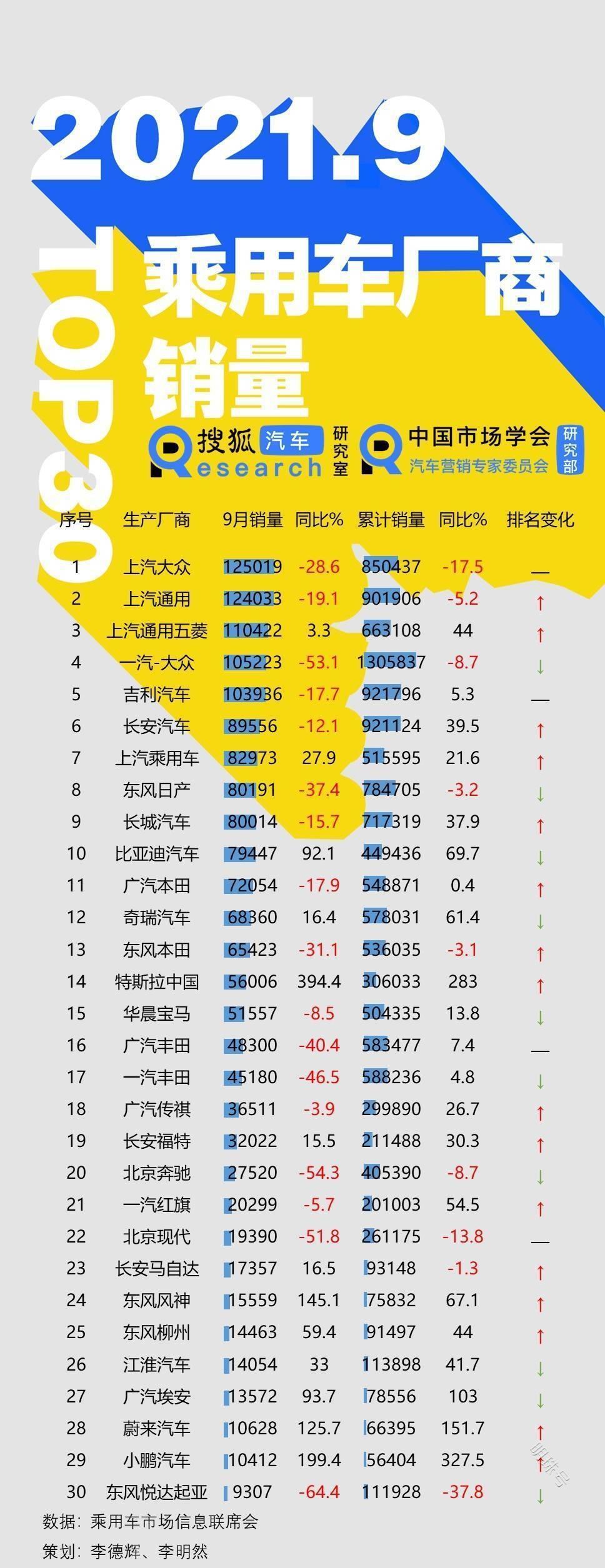 9月乘用车厂商批发销量top30:长安马自达1.7万辆