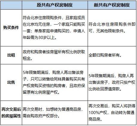 """北京""""新型共有产权房""""来了,有哪些新变化?"""