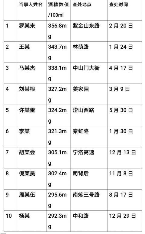 """酒驾最小17岁最长77岁,南京交警发布2020年""""查酒""""大数据"""