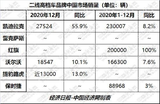"""二线高端电流模式""""新三甲""""的改变,破20万辆"""