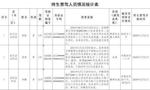 河南20天查获酒驾5572人醉驾719人 警方通报十起酒驾典型案例