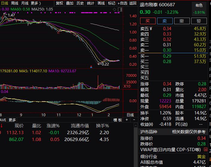 """两家A股公司同日""""谢幕"""",400亿市值灰飞烟灭,腾讯曾"""