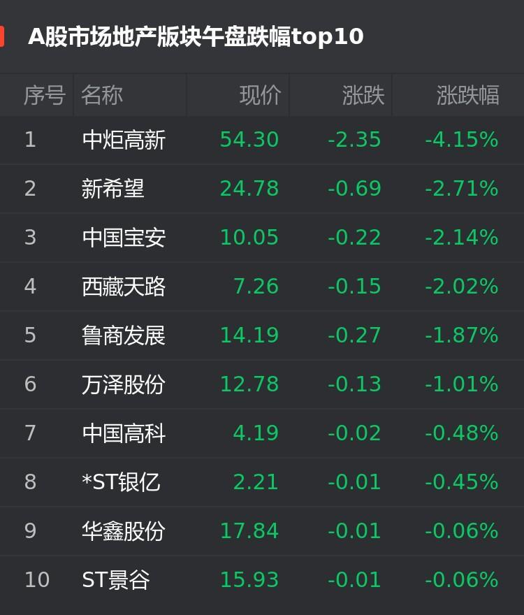 A股2月25日房企股午盘:中炬高新跌4.15%