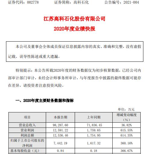 高科石化2020年度净利7442.19万增长360.16% 收购