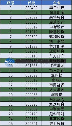 """隆基、晶科、东方日升、中信博……光伏企业纷纷""""杀入""""BIPV市场"""