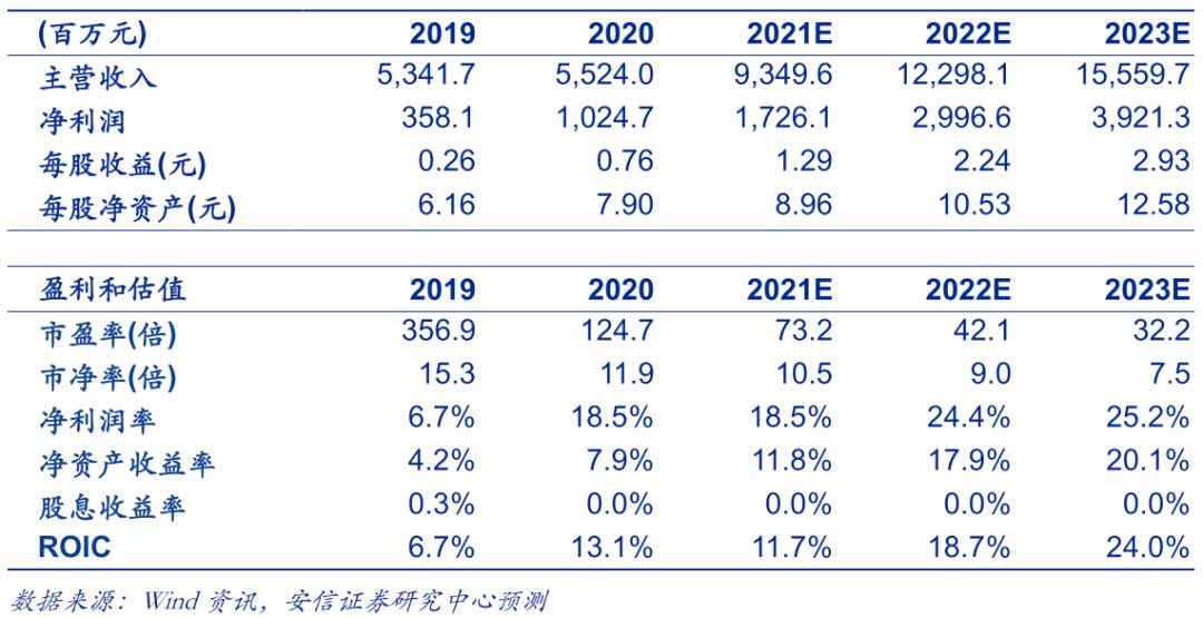 赣锋锂业|点评:量价齐升,资源增厚,锂业龙头增长动能强劲