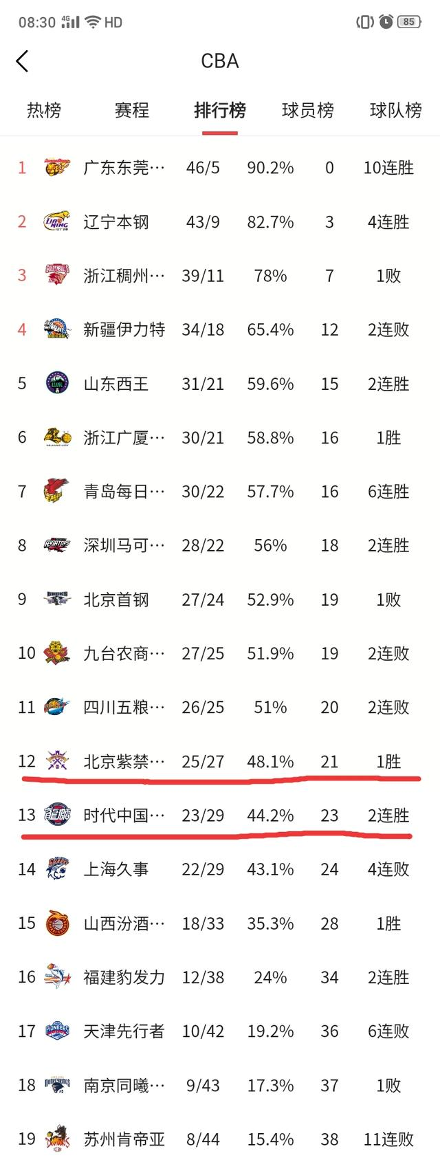 北控队和广州队究竟谁能笑进季后赛