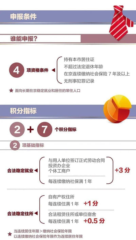 2021年北京市积分落户申报今日启动,有哪些新变化?