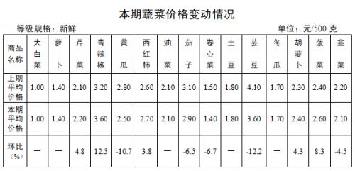 山东日照:主要农副产品市场价格稳中略降