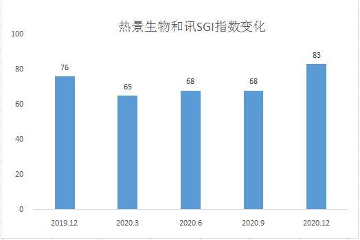 和讯SGI公司 热景生物和讯SGI指数评分迅速攀升 整体经营业绩呈现较大幅度增长