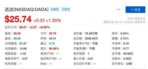 拟回购1.5亿美元股票 达达集团盘前股价上涨近9%