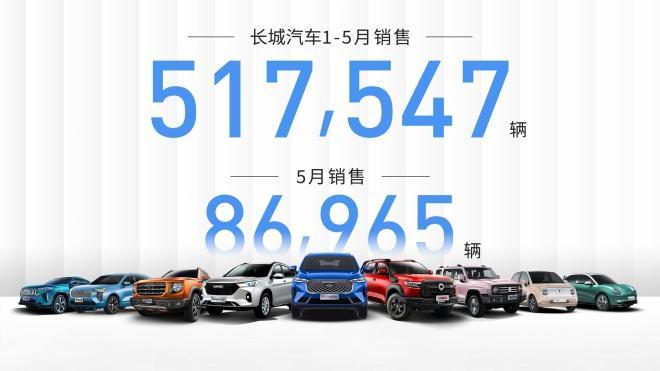 五大品牌纵深布局 长城汽车前5月销量超51万辆