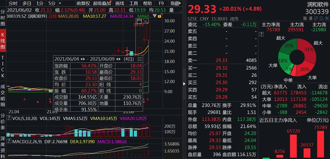 """鸿蒙概念股火了!有企业股价3天涨近60%,多公司急""""辟谣"""""""