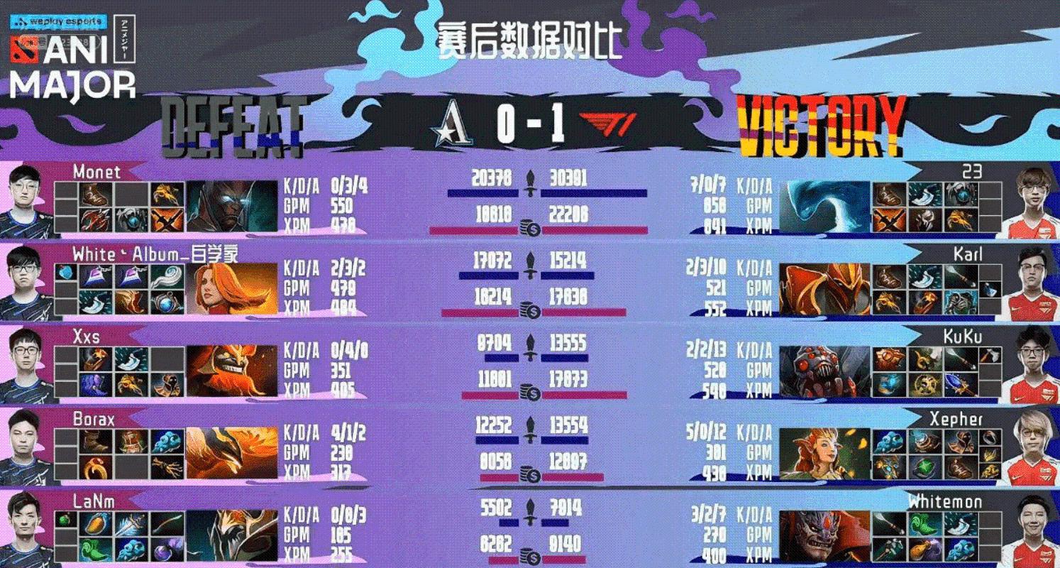 基辅Major淘汰赛揭幕战茶队不敌T1,对手直接竖中指就有点离谱了