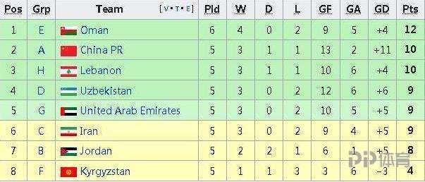 国足利好!黎巴嫩1-2韩国 国足力压黎巴嫩仍排各小组第二次席