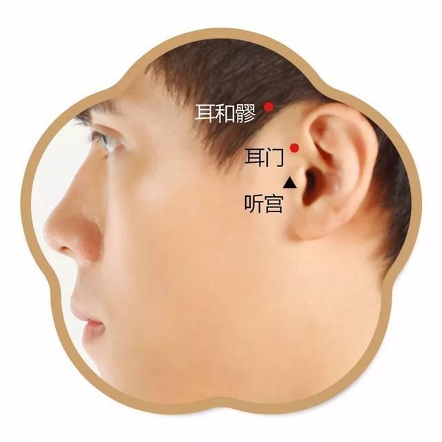 听宫穴:耳朵聪灵听得清!