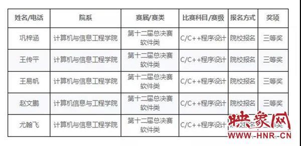 南阳职业学院学子在第十二届蓝桥杯全国软件类总决赛中再获佳绩