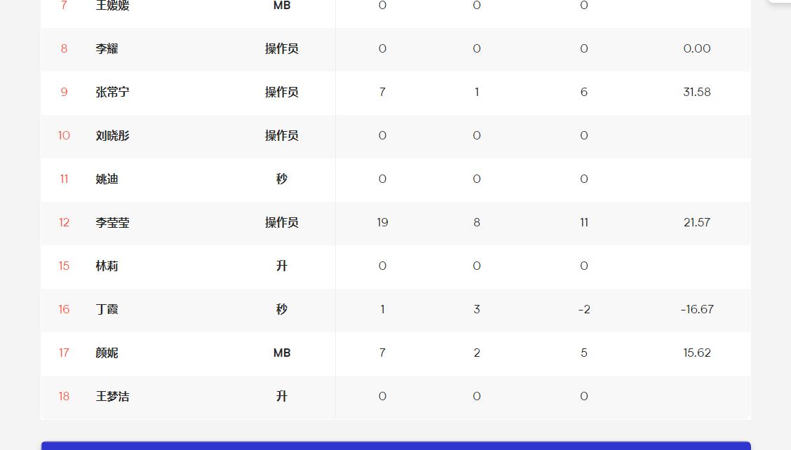 中国女排近3场比赛,哪3人没有进入大名单?对奥运阵容很有参考
