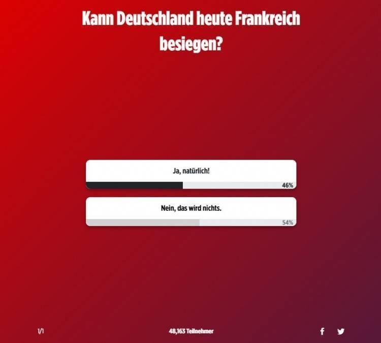 德媒发起法德之战投票:46%球迷认为德国队能取胜