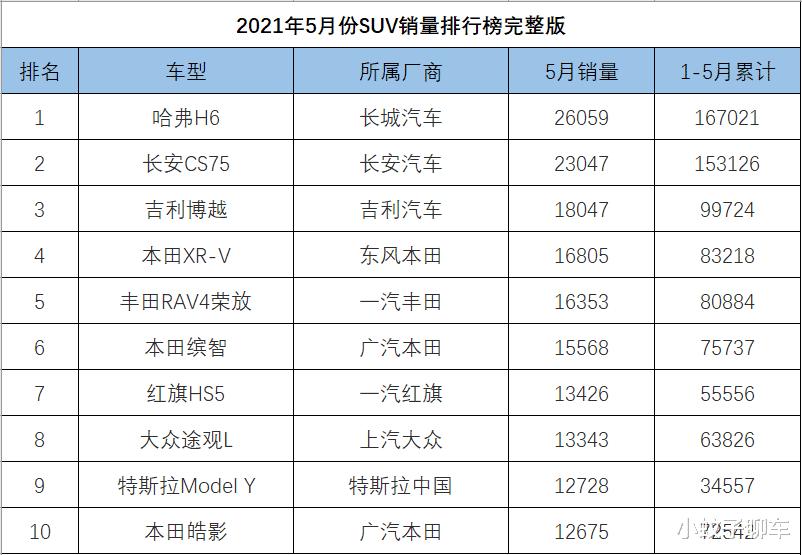 5月份SUV销量1-274名,红旗HS5再创佳绩,CR-V、奇骏爆冷大跌