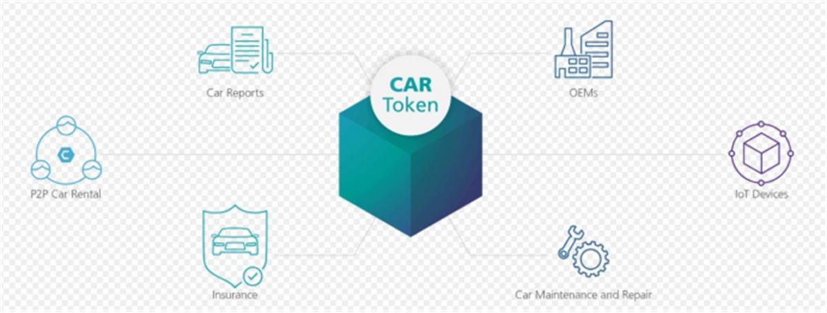 确保数据安全,支撑数字化转型,汽车大数据区块链平台