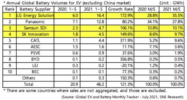 宁德时代仅第五!全球电池榜迎来更新,韩企占据半壁江山