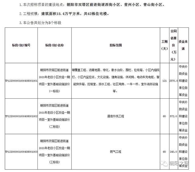 朝阳老旧小区改造最新名单公布,抓紧看看有你家吗..