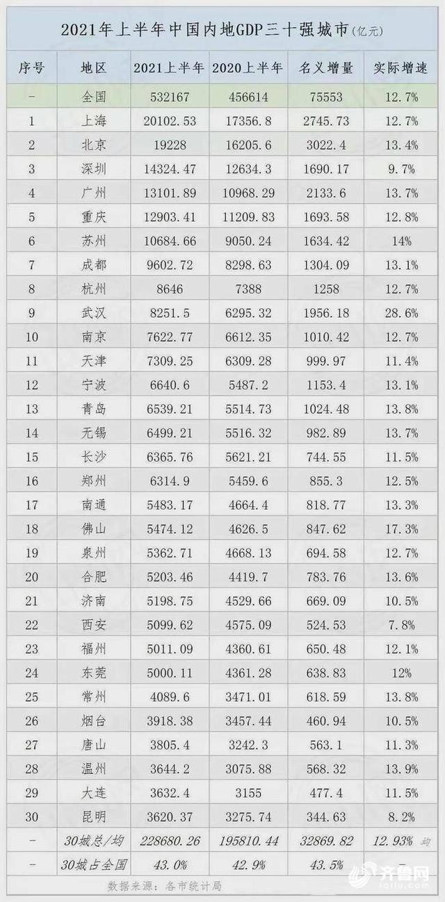 "GDP""成绩单"":6城破万亿,青岛增量过千亿,济南超设定目标"