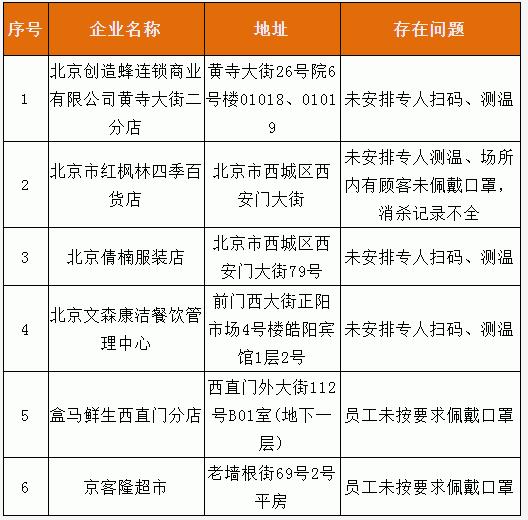 北京西城通报:盒马鲜生等单位未按要求履行疫情防控主体责任