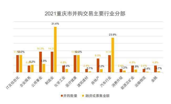 上半年中企并购交易6177宗 普华永道:重庆下半年这些领域有机会