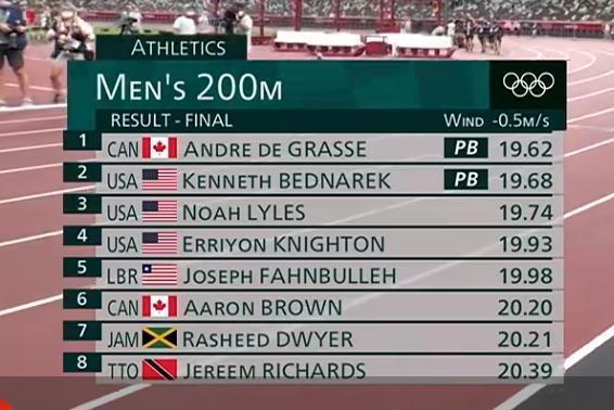 19秒93,17岁短跑天才200米斩获奥运会第四,成绩远超同龄博尔特