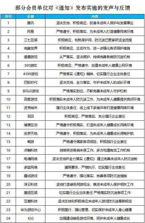 游戏工委:已有 63 家单位响应防止未成年人沉迷网游通知