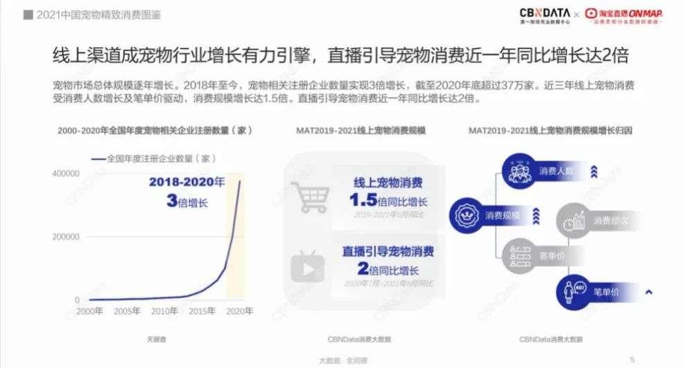 """宠物消费新趋势:直播引导消费增长近2倍,东莞、郑州、长沙成新晋""""养宠大户"""""""