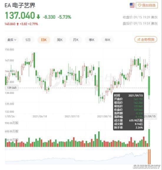 因《战地2042》跳票 EA股票大幅波动
