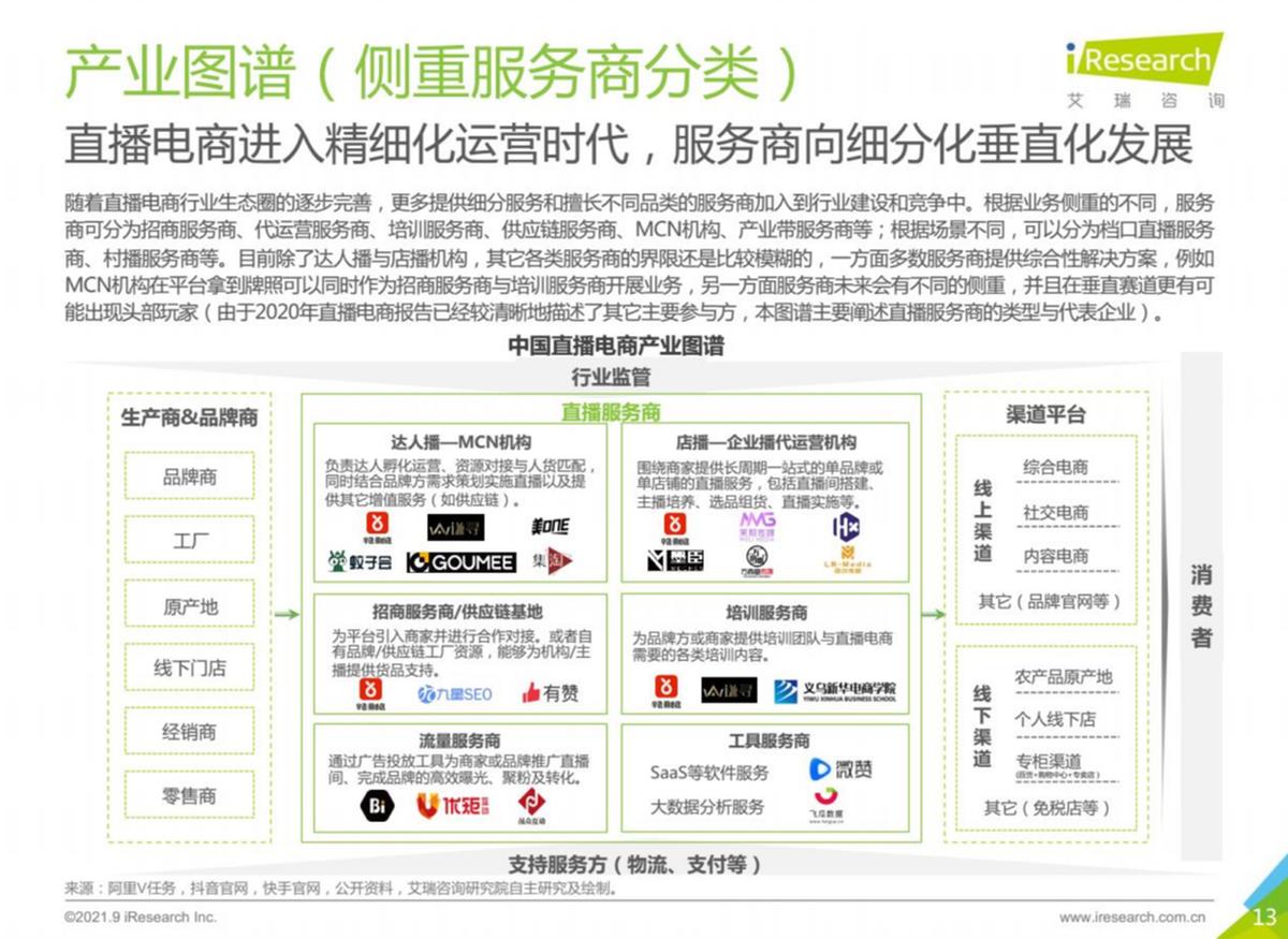 艾瑞发布《2021年中国直播电商行业研究报告》,辛选以供应链优势成行业样本