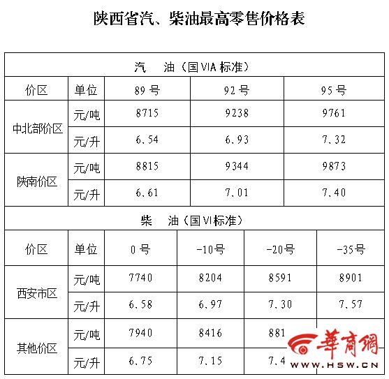 中秋假期前陕西汽、柴油价格上调 0号柴油最高零售价每升均上调0.07元