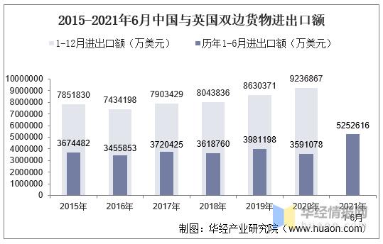 2021年6月中国与英国双边贸易额与贸易差额统计
