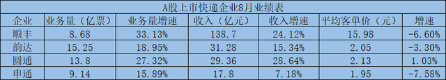 A股快递公司8月成绩单:顺丰领衔收入榜,圆通收入增速最快