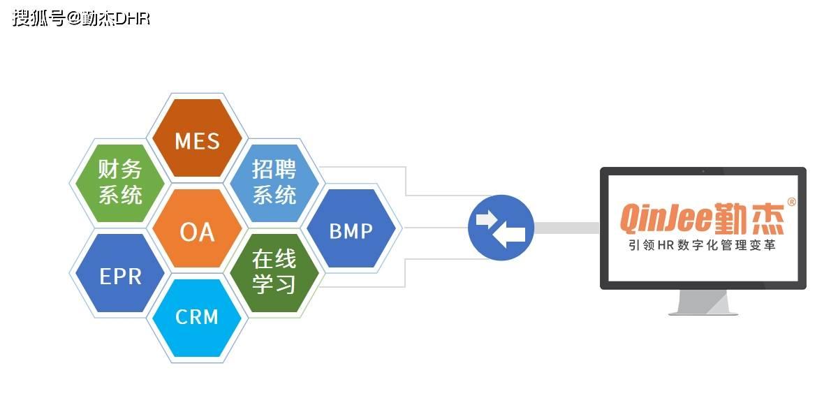 人力资源软件,选择人力资源软件的七个参考标准
