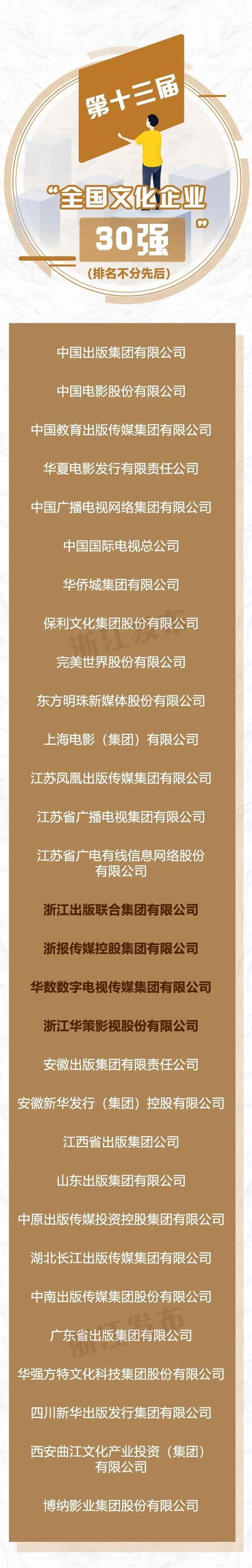 赞!6家浙企上榜全国文化企业30强及提名,总数居全国首位