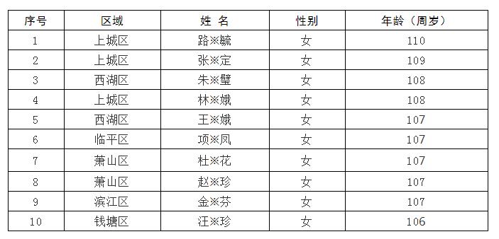 杭州十大寿星出炉!最长寿有几岁?百岁老人达1412名!
