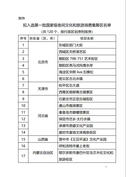 北京东城前门大街、上海外滩等拟确定为国家级夜间