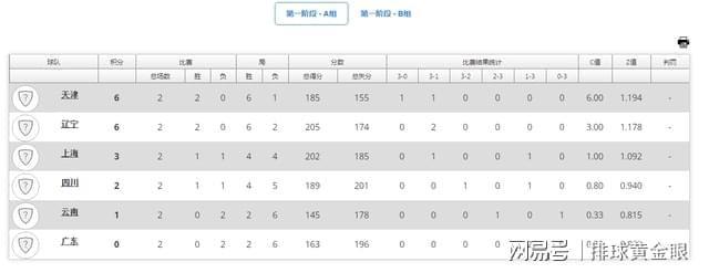 女排锦标赛积分榜!天津福建领跑AB两组,江苏上海遇首败落至第三