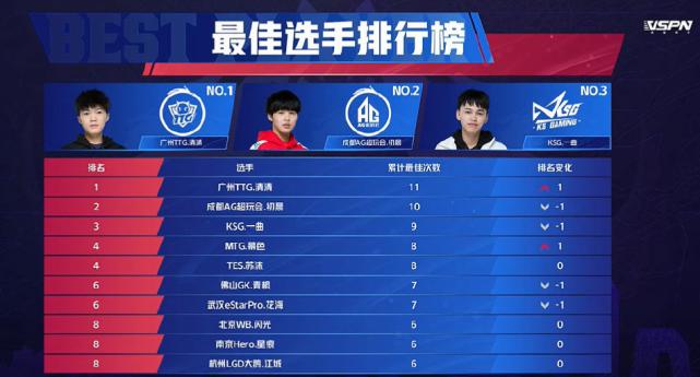TTG击败佛山GK,清清MVP次数超过初晨,千万级别选手就是香